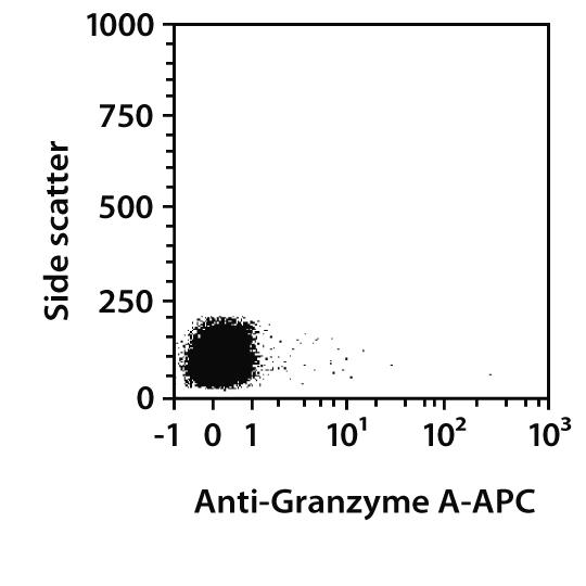 Granzyme A Antibody, anti-human, REAfinity™