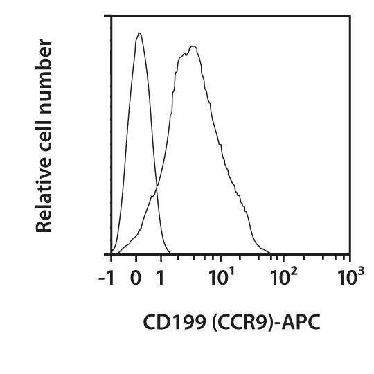 CD199 (CCR9) Antibody, anti-human, REAfinity™