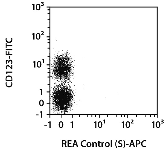 ChemR23 (CMKLR1) Antibody, anti-human, REAfinity™