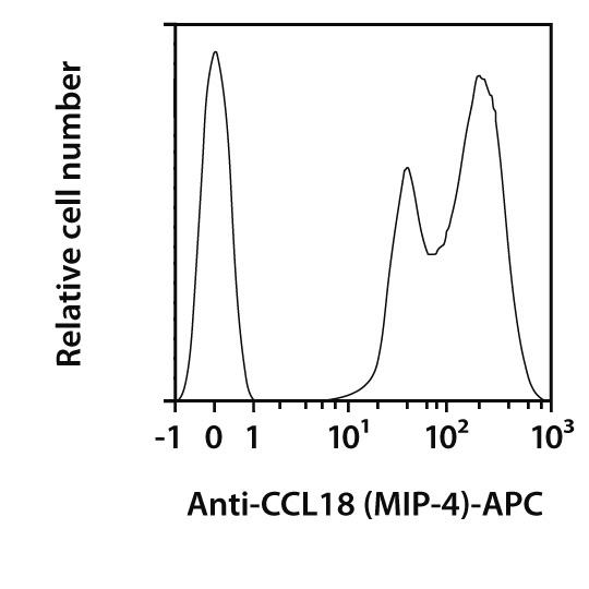 CCL18 (MIP-4) Antibody, anti-human, REAfinity™