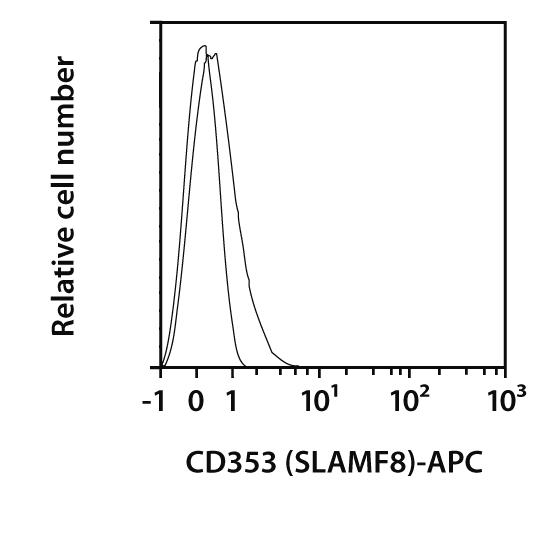 CD353 (SLAMF8) Antibody, anti-human, REAfinity™