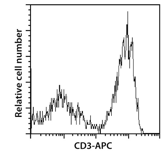 CD3 Antibody, anti-non-human primate