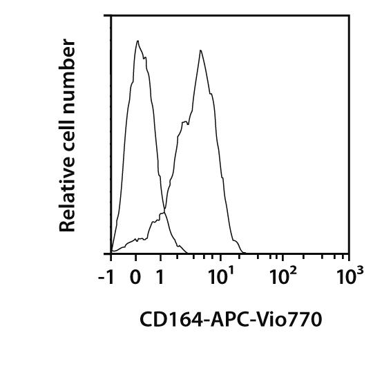 CD164 Antibody, anti-human