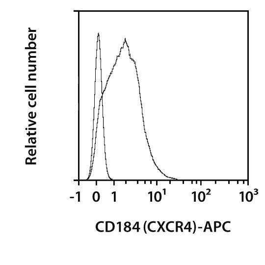 CD184 (CXCR4) Antibody, anti-human