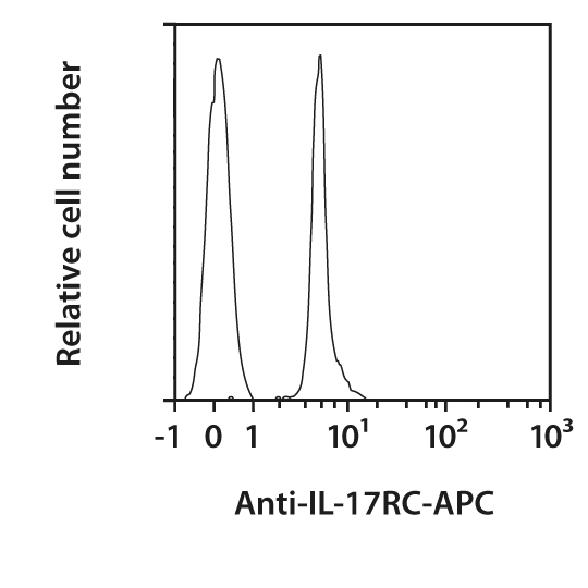 IL-17RC Antibody, anti-human, REAfinity™