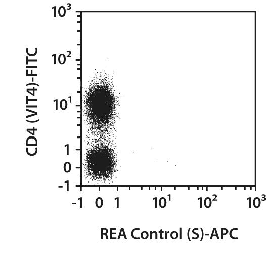 CD25 Antibody, anti-human, REAfinity™