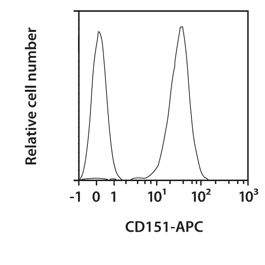 CD151 Antibody, anti-mouse, REAfinity™