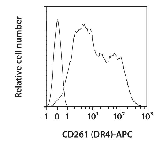 CD261 Antibody, anti-human