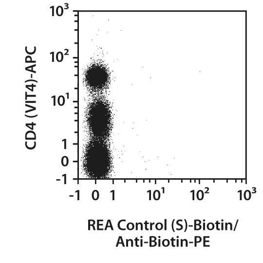 CD62L Antibody, anti-human, REAfinity™
