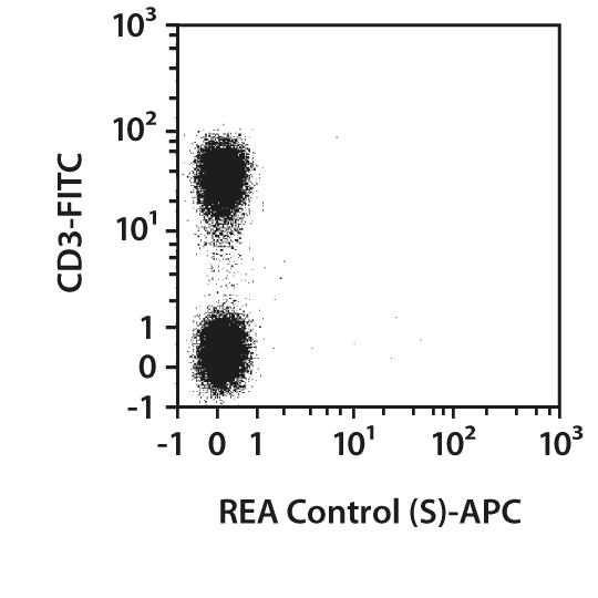 CD28 Antibody, anti-human, REAfinity™