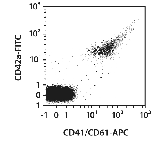 CD41/CD61 Antibody, anti-human, REAfinity™