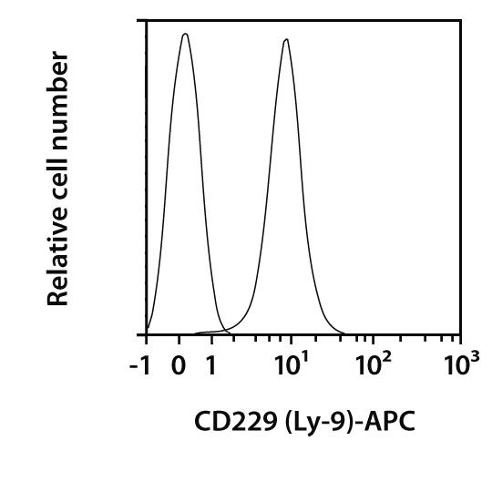 CD229 (Ly-9) Antibody, anti-mouse, REAfinity™