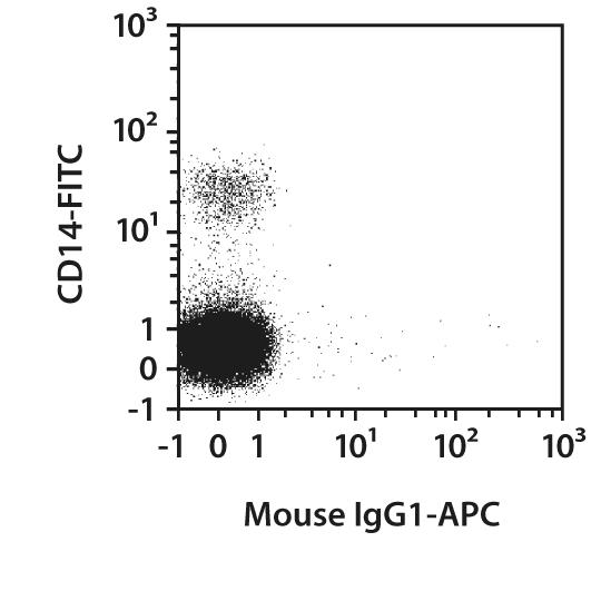 IL-1α Antibody, anti-human