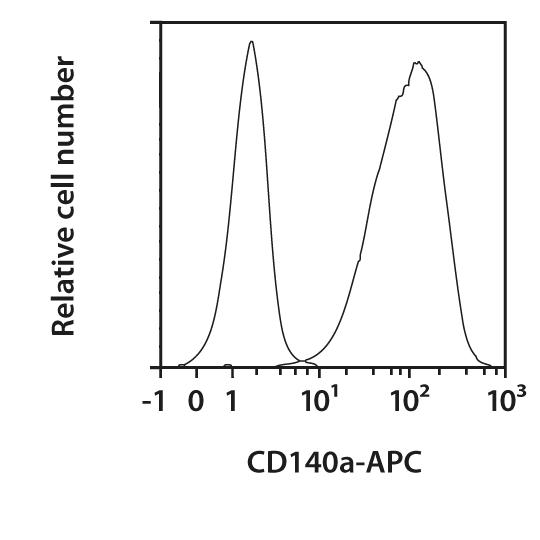 CD140a Antibody, anti-mouse, REAfinity™