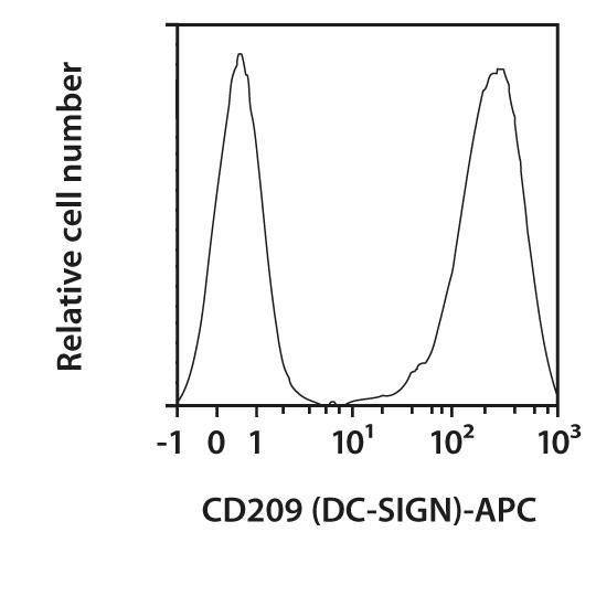 CD209 (DC-SIGN) Antibody, anti-human, REAfinity™