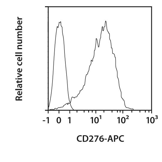 CD276 Antibody, anti-human