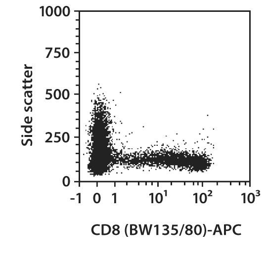 CD8 Antibody, anti-human
