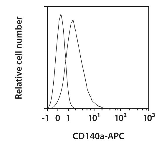 CD140a Antibody, anti-mouse