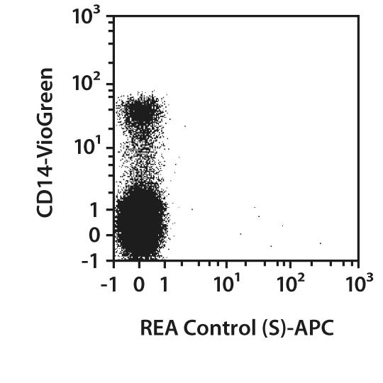FPRL1/FPR2 Antibody, anti-human, REAfinity™