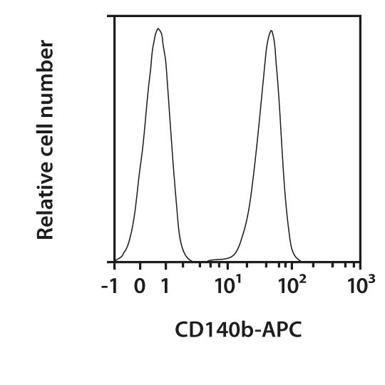 CD140b Antibody, anti-mouse, REAfinity™