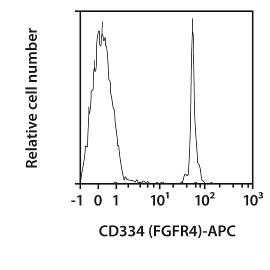CD334 (FGFR4) Antibody, anti-human