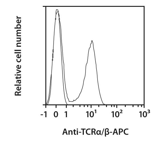TCRα/β Antibody, anti-human, REAfinity™