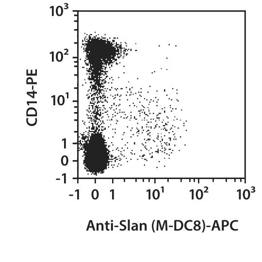 Slan (M-DC8) Antibody, anti-human