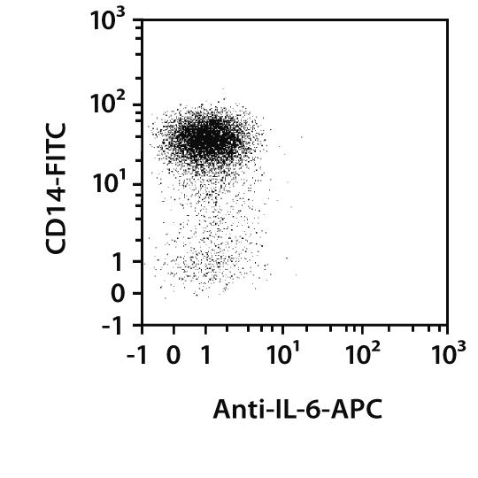 IL-6 Antibody, anti-human