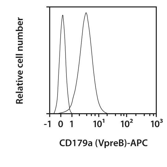 CD179a (VpreB) Antibody, anti-human