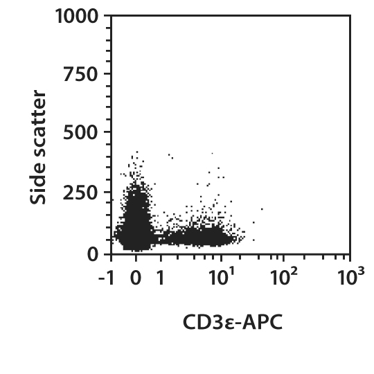 CD3ε Antibody, anti-mouse