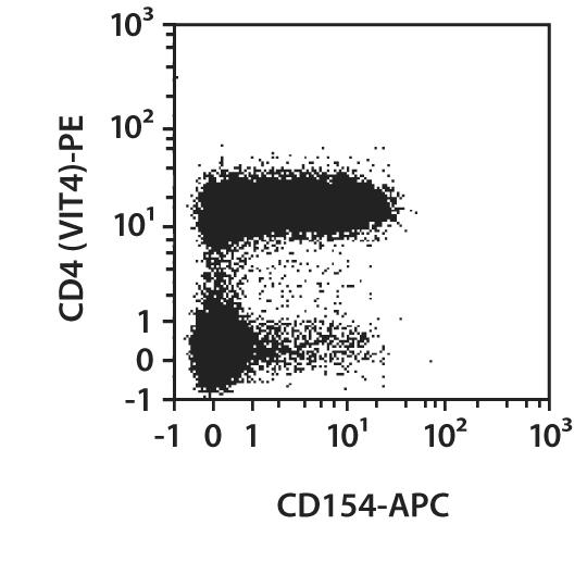 CD154 Antibody, anti-human