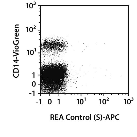 CD11b Antibody, anti-human, REAfinity™