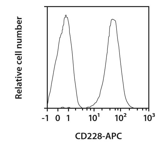 CD228 Antibody, anti-human, REAfinity™