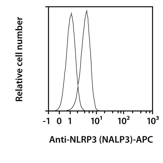 NLRP3 (NALP3) Antibody, anti-human/mouse, REAfinity™