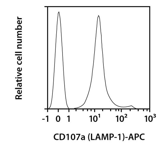 CD107a (LAMP-1) Antibody, anti-mouse, REAfinity™