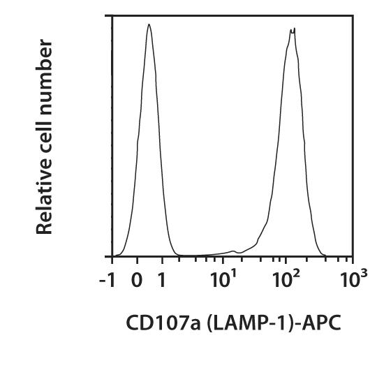 CD107a (LAMP-1) Antibody, anti-human, REAfinity™