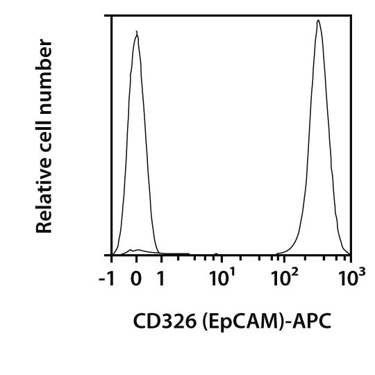 CD326 (EpCAM) Antibody, anti-human, REAfinity™