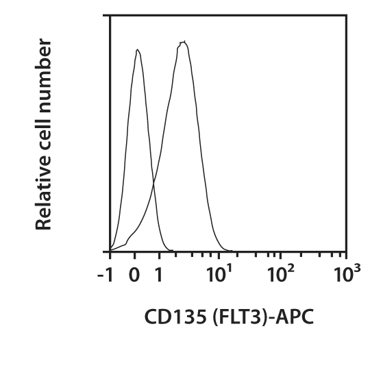 CD135 (FLT3) Antibody, anti-human, REAfinity™