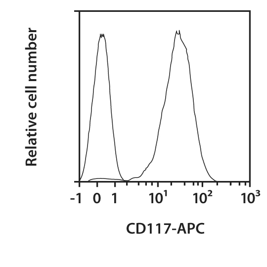 CD117 Antibody, anti-human, REAfinity™
