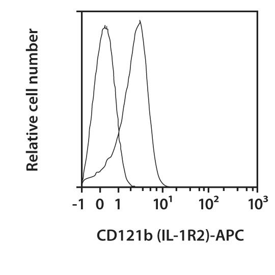 CD121b (IL-1R2) Antibody, anti-human, REAfinity™