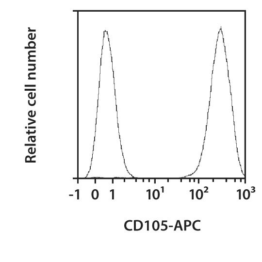 CD105 Antibody, anti-human, REAfinity™