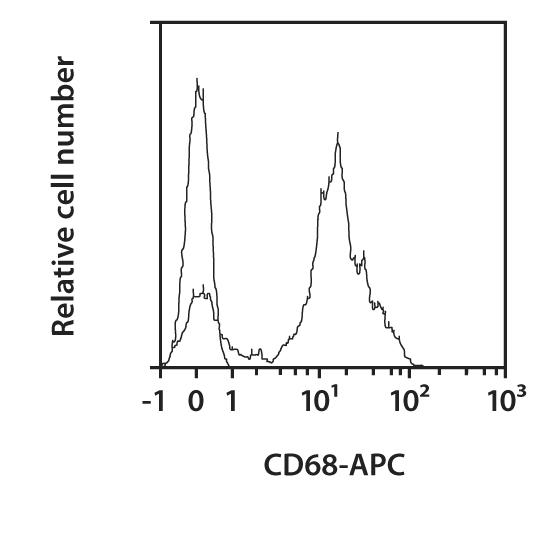 CD68 Antibody, anti-mouse, REAfinity™