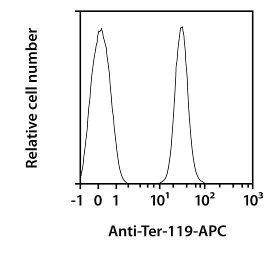 Ter-119 Antibody, anti-mouse, REAfinity™