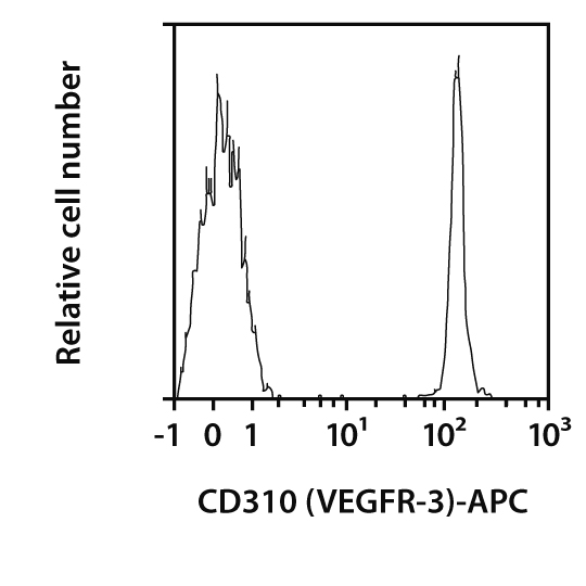 CD310 (VEGFR-3) Antibody, anti-mouse, REAfinity™