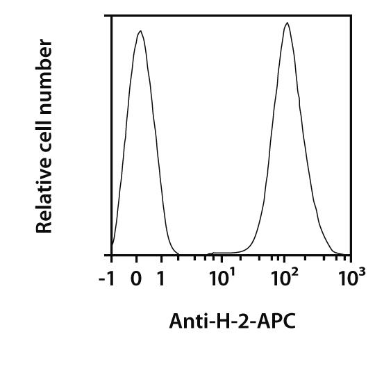H-2 Antibody, anti-mouse, REAfinity™
