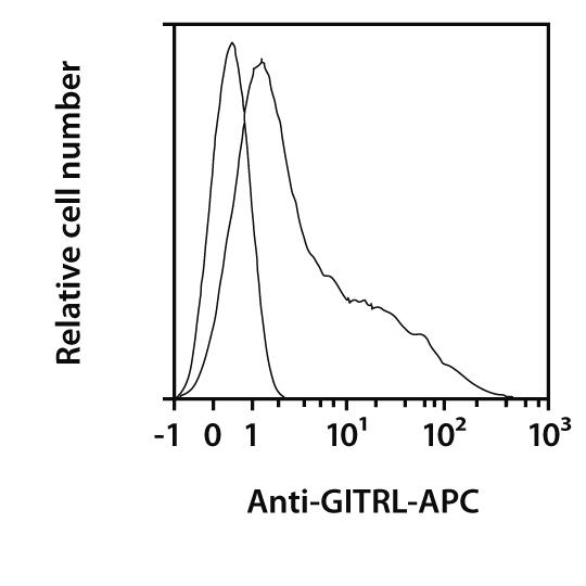GITRL Antibody, anti-human, REAfinity™