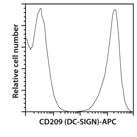 CD209 (DC-SIGN) Antibody, anti-human