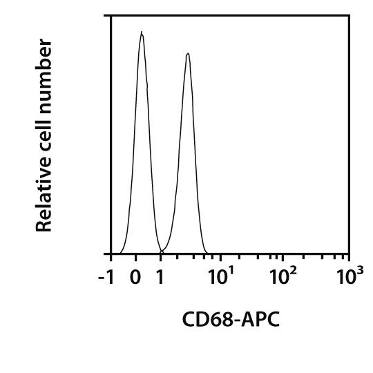 CD68 Antibody, anti-human, REAfinity™