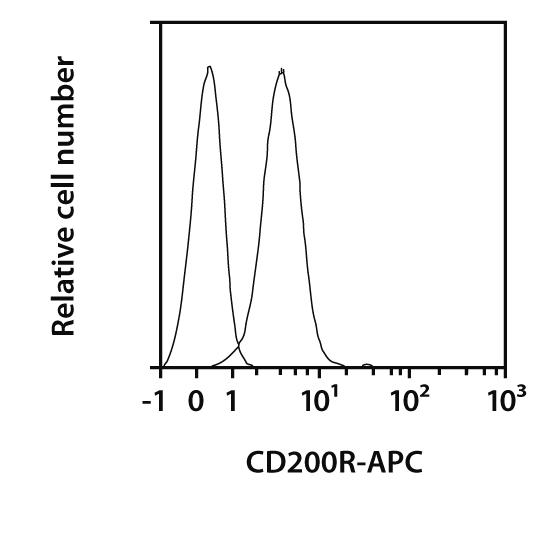 CD200R Antibody, anti-mouse, REAfinity™