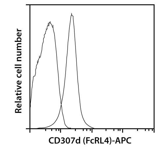 CD307d (FcRL4) Antibody, anti-human, REAfinity™